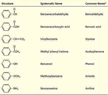 Common Name Benzene Ring With Methoxy Group