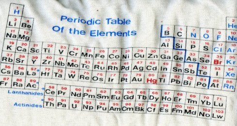 Periodic table chemlaba the periodic table of videos urtaz Images