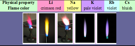 Alkali Metals Group  Properties Flame