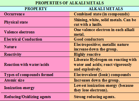 chemical properties of group 3 elements properties